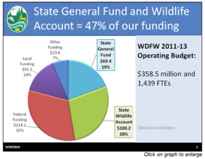 State general fund and wildlife
